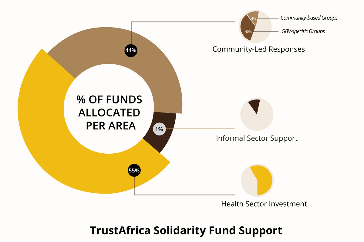 News from TrustAfrica's Solidarity Fund: Supporting the Informal Sector and Community-Led Responses During COVID-19